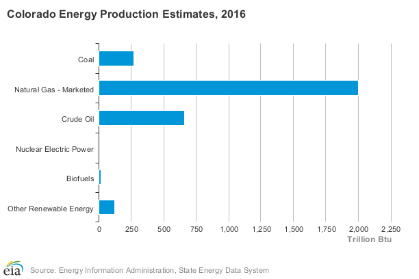 Colorado Energy Production Estimates 2016 Chart